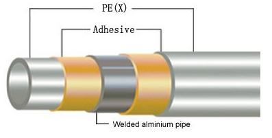 Cyl industry limited for Come collegare pex pipe al rame